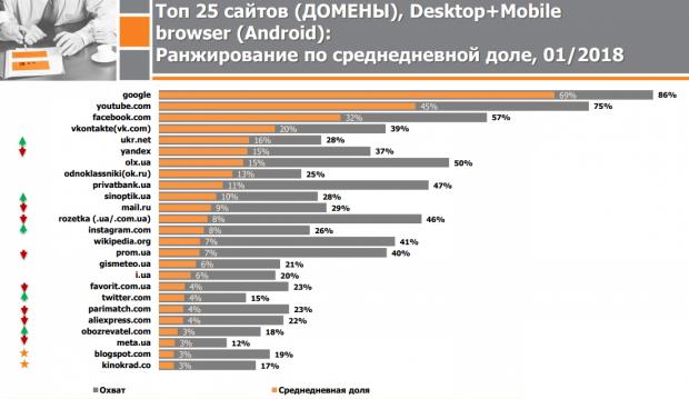 Топ-10 найбільш популярних сайтів України: не обійшлося без заборонених