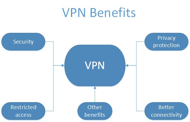6987_top-five-benefits-vpn.jpg (21.6 Kb)